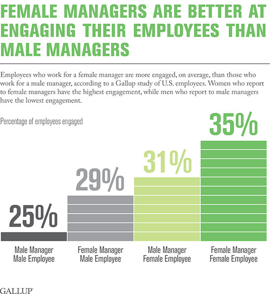 Female managers are better at engaging their employees than male managers