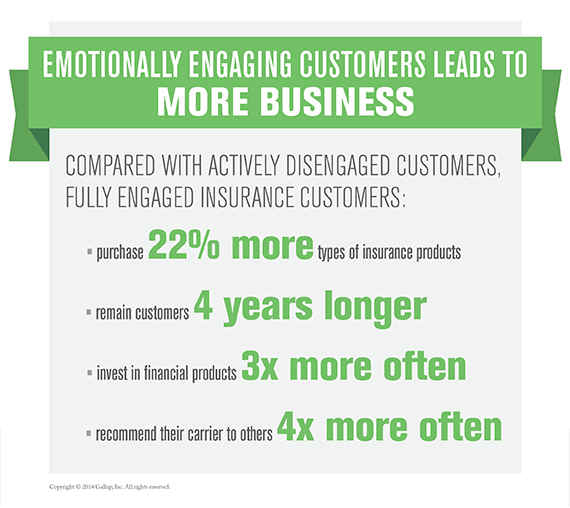 Emotionally Engaging Customers Leads to More Business