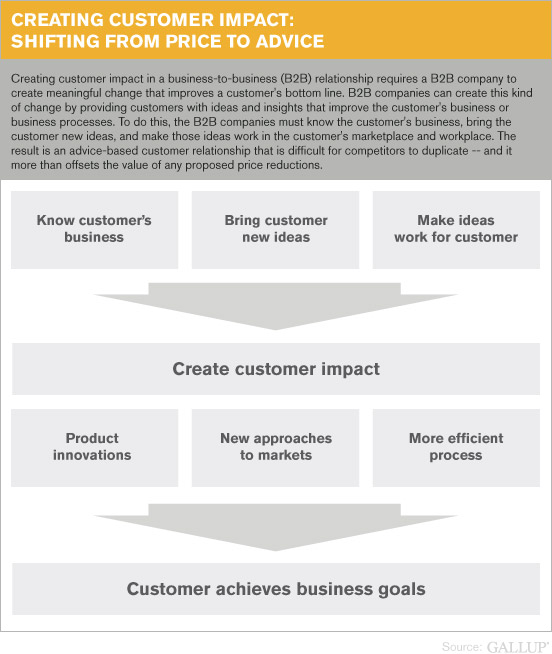 Creating Customer Impact: Shifting From Price to Advice
