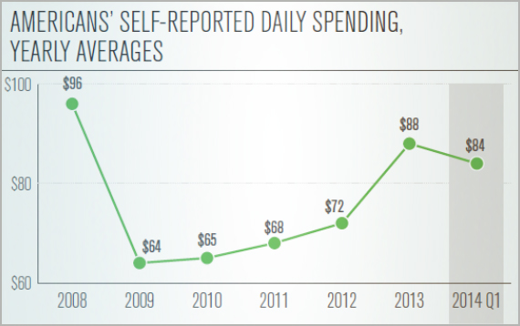 Americans' Self-Reported Daily Spending, Yearly Averages