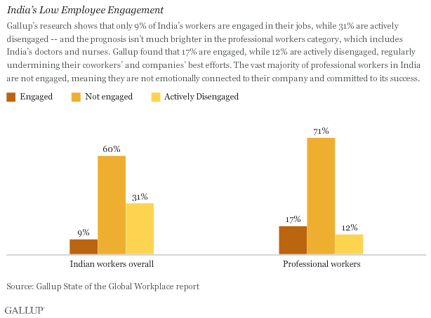 India's Low Employee Engagement
