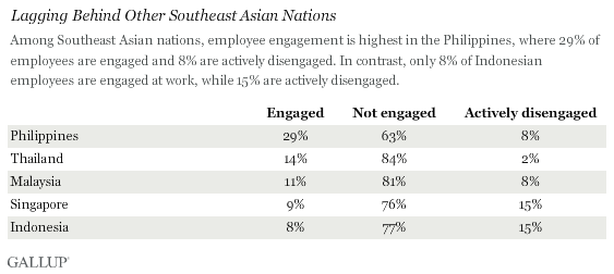 Lagging Behind Other Southeast Asian Nations