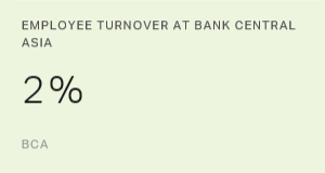 Employee Turnover at Bank Central Asia