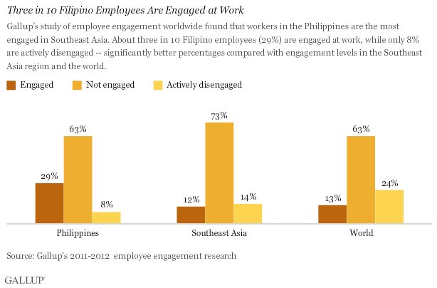 Three in 10 Filipino Employees Are Engaged at Work