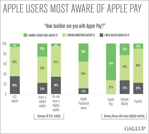 Apple Users Most Aware of Apple Pay