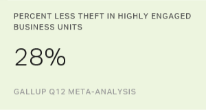 Percent Less Theft in Highly Engaged Business Units