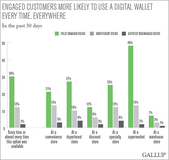 Engaged customers more likely to use a digital wallet every, everywhere