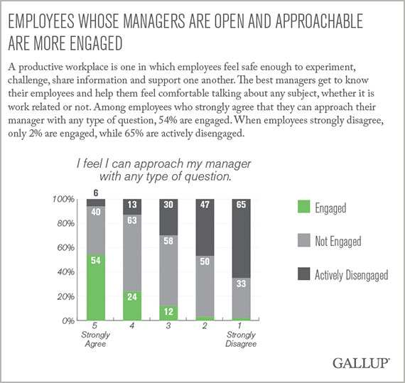 Employees whose managers are open and approachable are more engaged