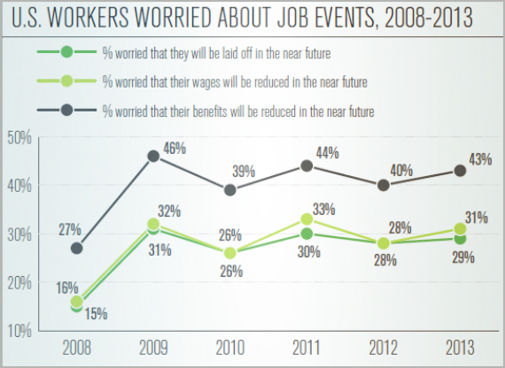 U.S. Workers Worried About Job Events, 2008-2013