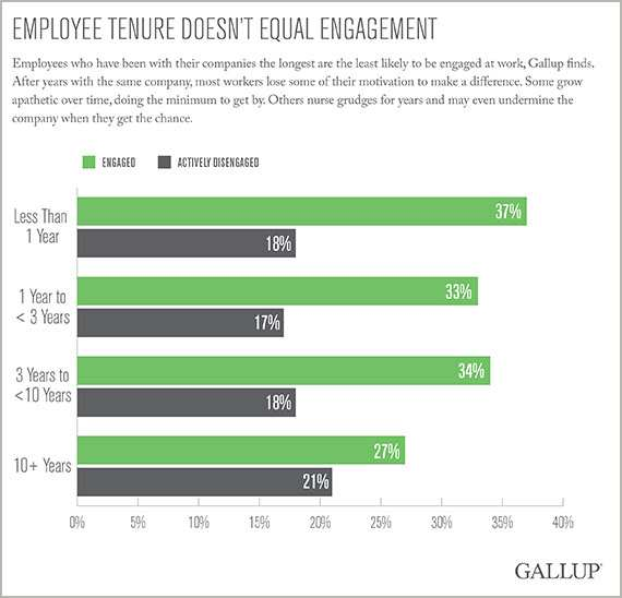 Employee Tenure Doesn't Equal Engagement