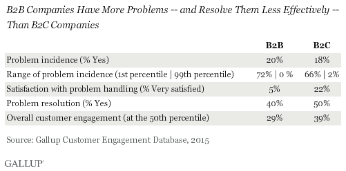 B2B Companies Have More Problems -- and Resolve Them Less Effectively -- Than B2C Companies