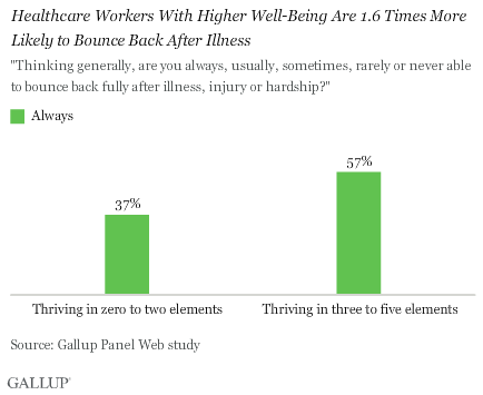Healthcare Workers With Higher Well-Being Are 1.6 Times More Likely to Bounce Back After Illness