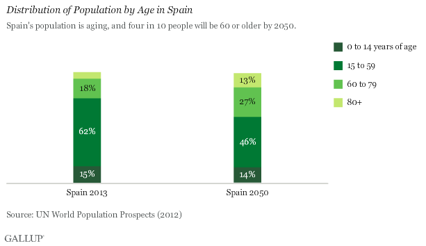 chart1_spain_age