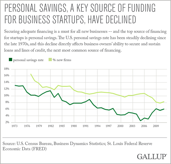 Personal Savings, a Key Source of Funding for Business Startups, Have Declined
