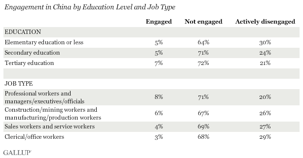 Engagement in China by Education Level and Job Type