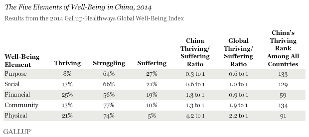 Well-Being in China