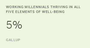 Millennials Want Jobs That Promote Their Well-Being