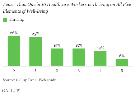 Fewer than one in 10 healthcare workers is thriving on all five elements of well-being