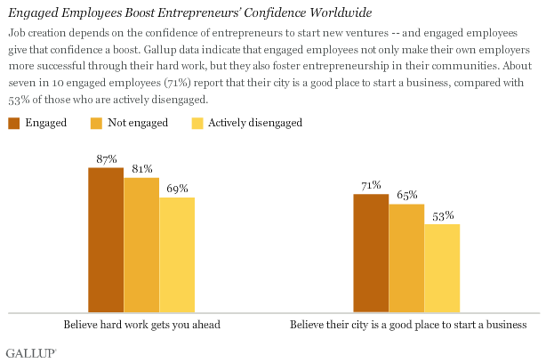 Engaged Employees Boost Entrepreneurs' Confidence Worldwide