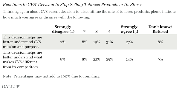 Reactions to CVS' Decision to Stop Selling Tobacco Products in Its Stores