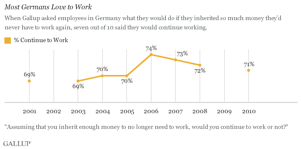 Most Germans Love to Work