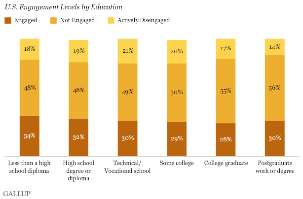 U.S. Engagement Levels by Education