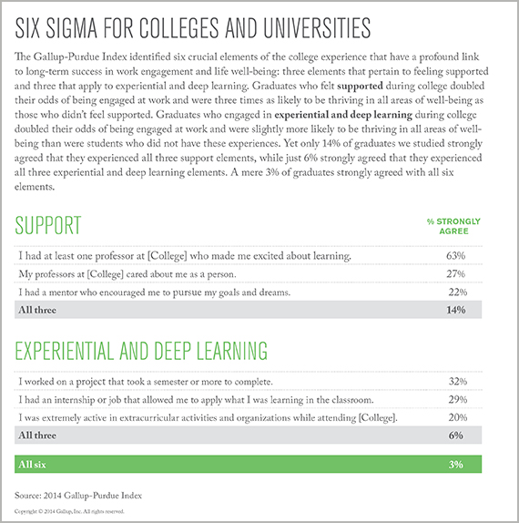 Six Sigma for Colleges and Universities