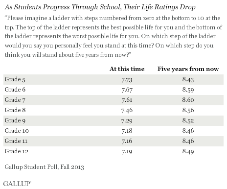 As Students Progress Through School, Their Life Ratings Drop