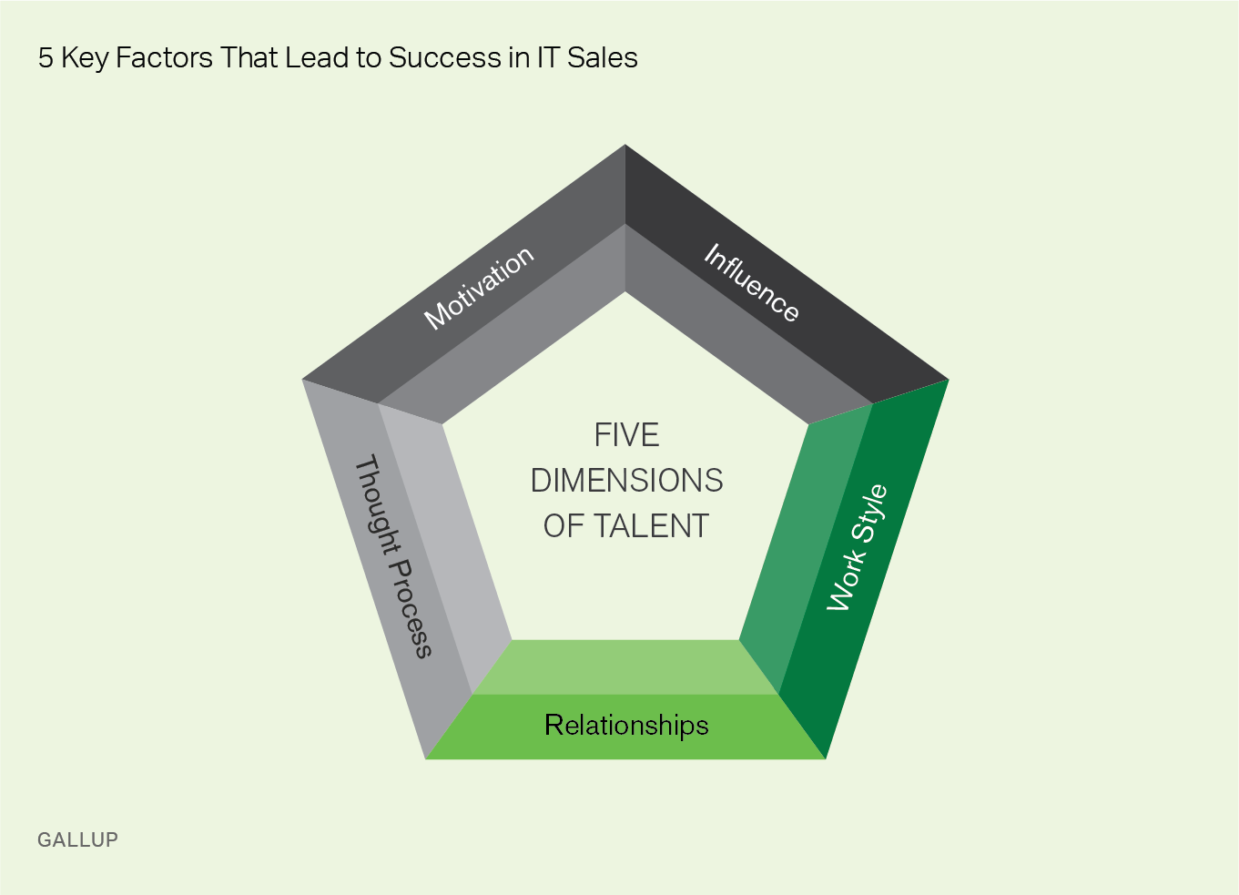 5 Key Factors That Lead to Success in IT Sales