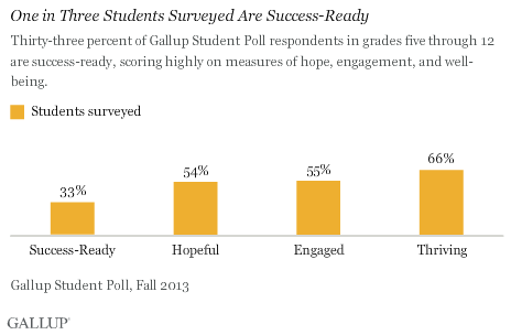 One in Three Students Surveyed Are Success-Ready