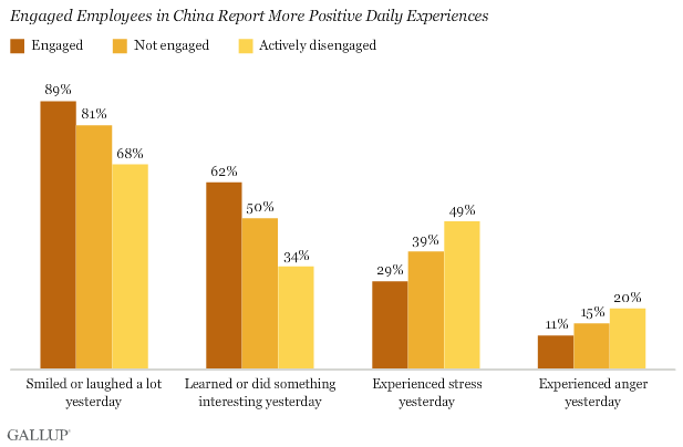 Engaged Employees in China Report More Positive Daily Experiences