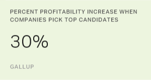 Percent Profitability Increase When Companies Pick Top Candidates
