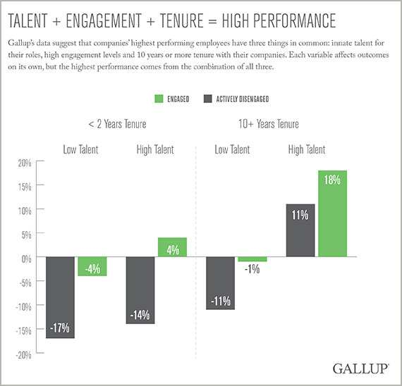 Talent plus engagement plus tenure equals high performance