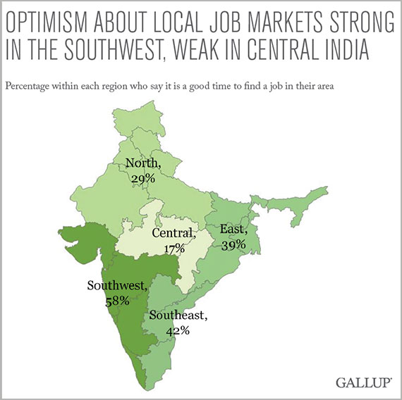 Optimism about local job markets strong in the southwest, weak in central India