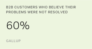 B2B Customers Who Believe Their Problems Were Not Resolved