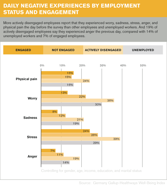 Daily Negative Experiences by Employment Status and Engagement