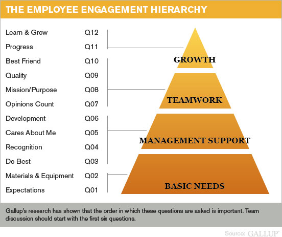 The Employee Engagement Hierarchy