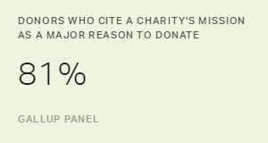 Charities: Strong Purpose and Brand Attract Donors