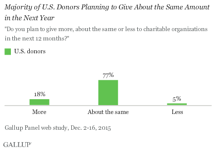 Majority of U.S. Donors Planning to Give About the Same Amount in the Next Year