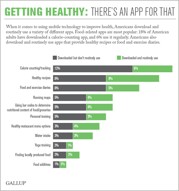 Getting Healthy: There's an App for That