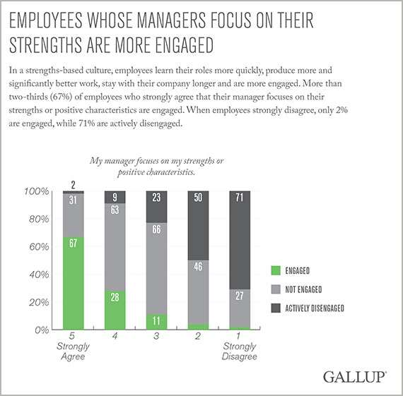 Employees whose managers focus on their strengths are more engaged