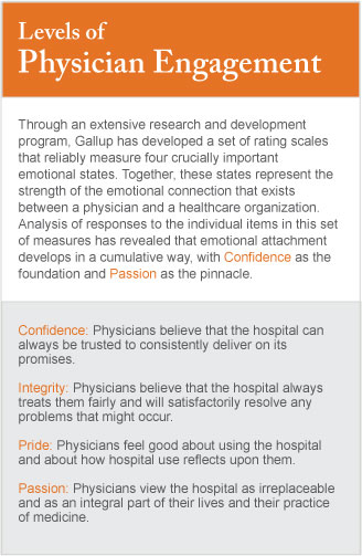 Levels of Physician Engagement