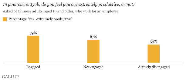 In your current job, do you feel you are extremely productive, or not?