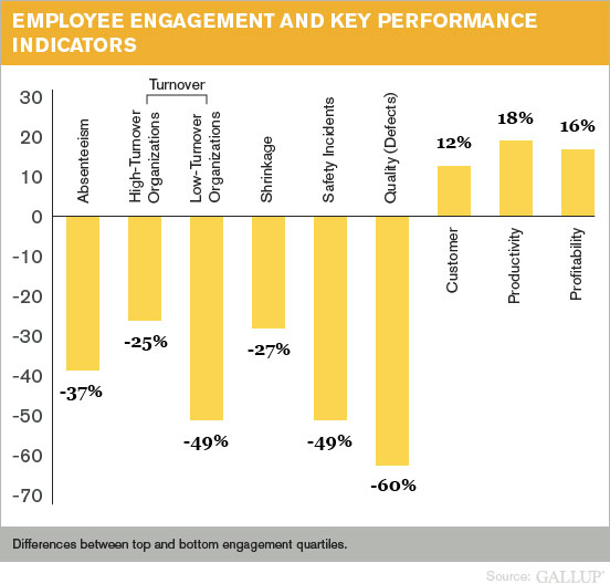 Employee Engagement and Key Performance Indicators