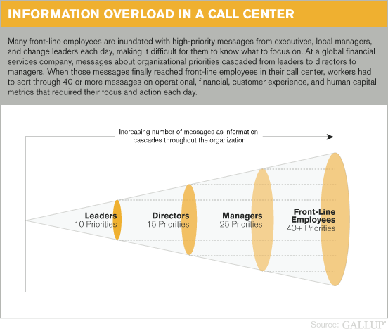Information Overload in a Call Center