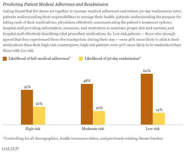 Predicting Patient Medical Adherence and Readmission