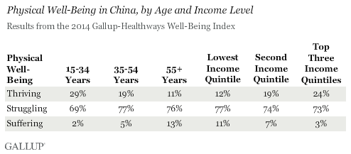 Physical Well-Being in China