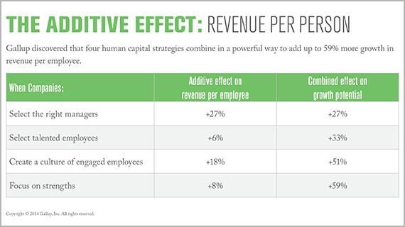 The Additive Effect: Revenue per Person