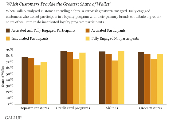 Which Customers Provide the Greatest Share of Wallet?