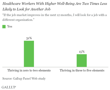 Healthcare Workers With Higher Well-Being Are Two Times Less Likely to Look for Another Job